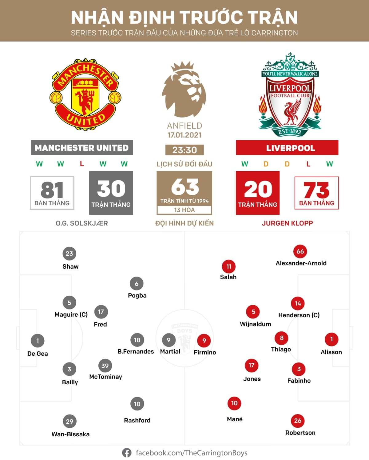 Liverpool vs Manchester United nhan dinh